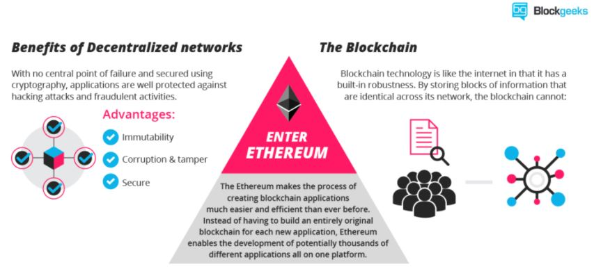 Ethereum Blockchain Benefits of decentralized networks