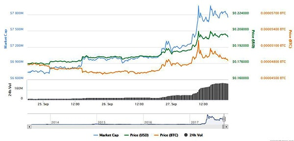 Ripple price and market cap charts